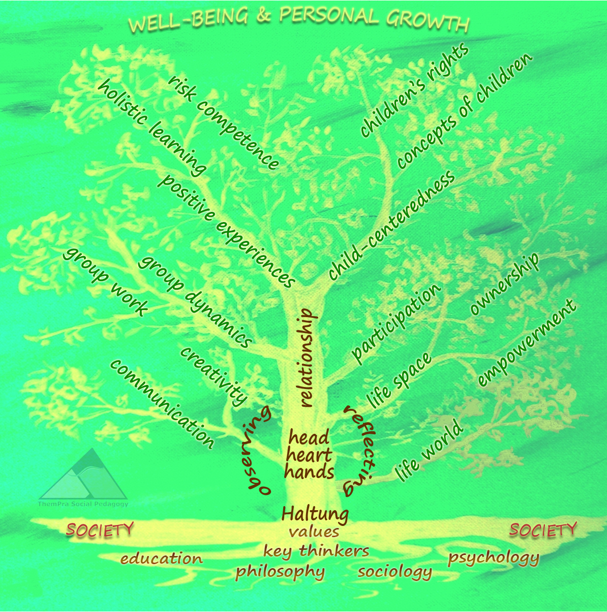 social pedagogy tree - copyright by ThemPra 2009