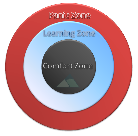 learning zone model  '