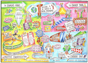 Social Pedagogy visualisation