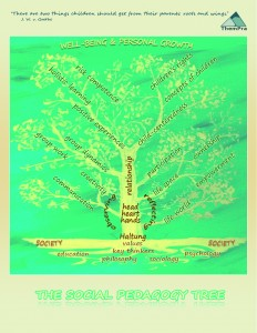 Postcard Social Pedagogy Tree - 2013